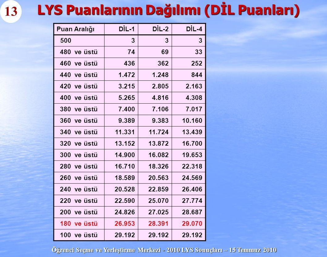 Öğrenci Seçme ve Yerleştirme Merkezi - 2010 LYS Sonuçları – 15 Temmuz 2010 LYS Puanlarının Dağılımı (DİL Puanları) 13 Puan AralığıDİL-1DİL-2DİL-4 5003