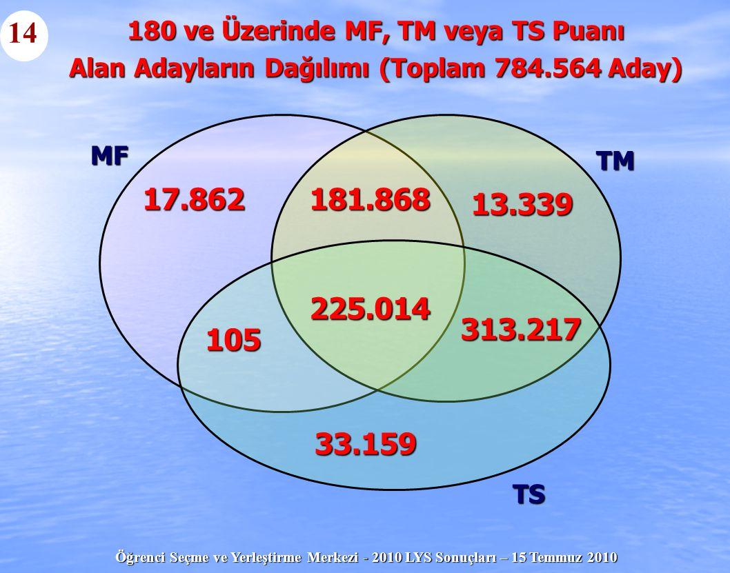 Öğrenci Seçme ve Yerleştirme Merkezi - 2010 LYS Sonuçları – 15 Temmuz 2010 17.862 13.339 181.868 33.159 225.014 105 313.217 MF TM TS 180 ve Üzerinde M