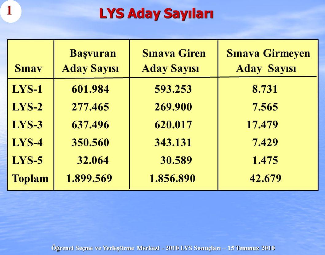 Öğrenci Seçme ve Yerleştirme Merkezi - 2010 LYS Sonuçları – 15 Temmuz 2010 LYS Aday Sayıları 1 Başvuran Sınava Giren Sınava Girmeyen Sınav Aday Sayısı