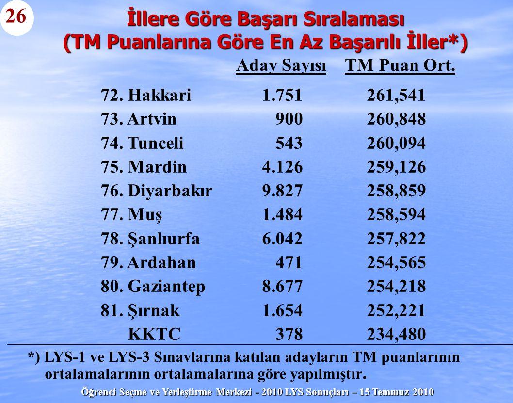 Öğrenci Seçme ve Yerleştirme Merkezi - 2010 LYS Sonuçları – 15 Temmuz 2010 İllere Göre Başarı Sıralaması (TM Puanlarına Göre En Az Başarılı İller*) 26