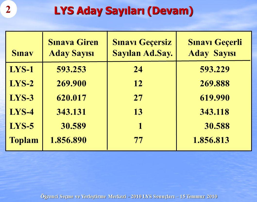 Öğrenci Seçme ve Yerleştirme Merkezi - 2010 LYS Sonuçları – 15 Temmuz 2010 LYS Aday Sayıları (Devam) 2 Sınava Giren Sınavı Geçersiz Sınavı Geçerli Sın