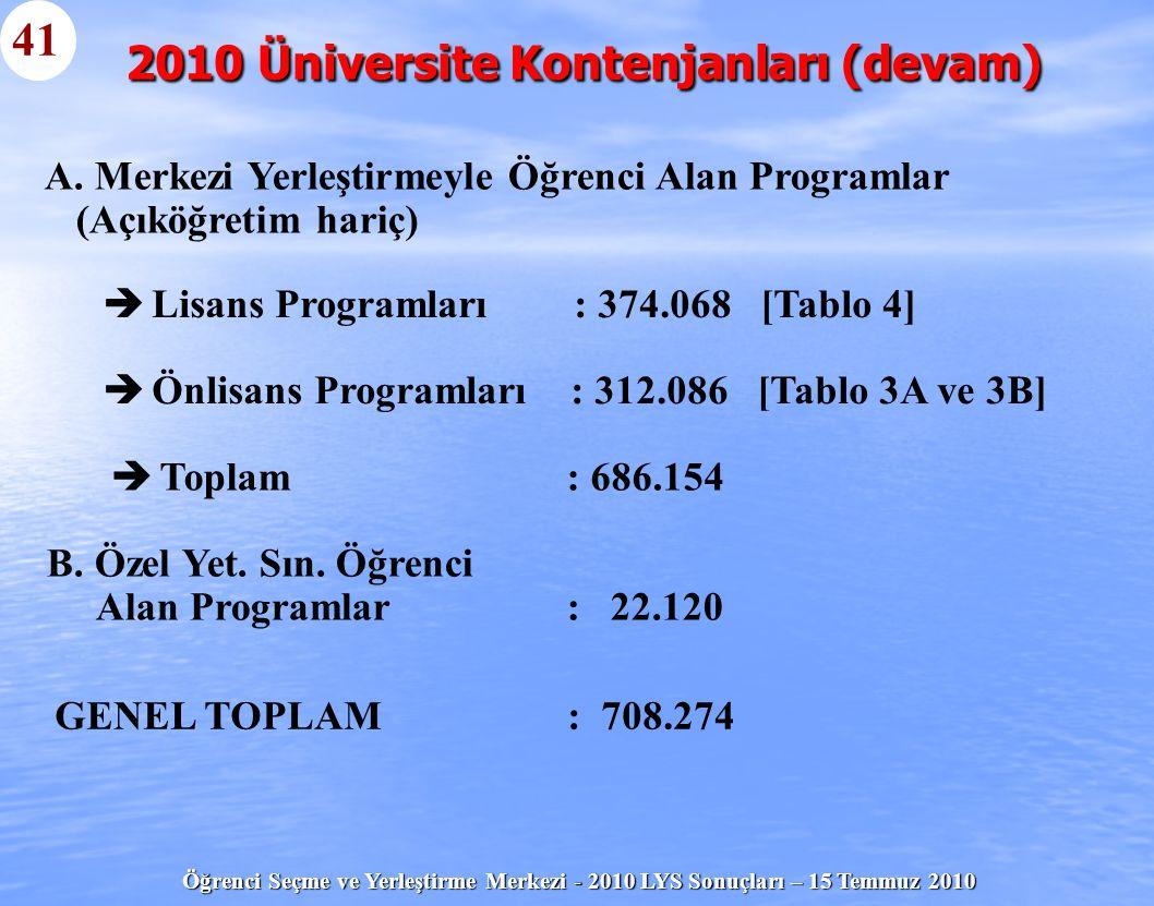 Öğrenci Seçme ve Yerleştirme Merkezi - 2010 LYS Sonuçları – 15 Temmuz 2010   Lisans Programları: 374.068 [Tablo 4]   Önlisans Programları : 312.08