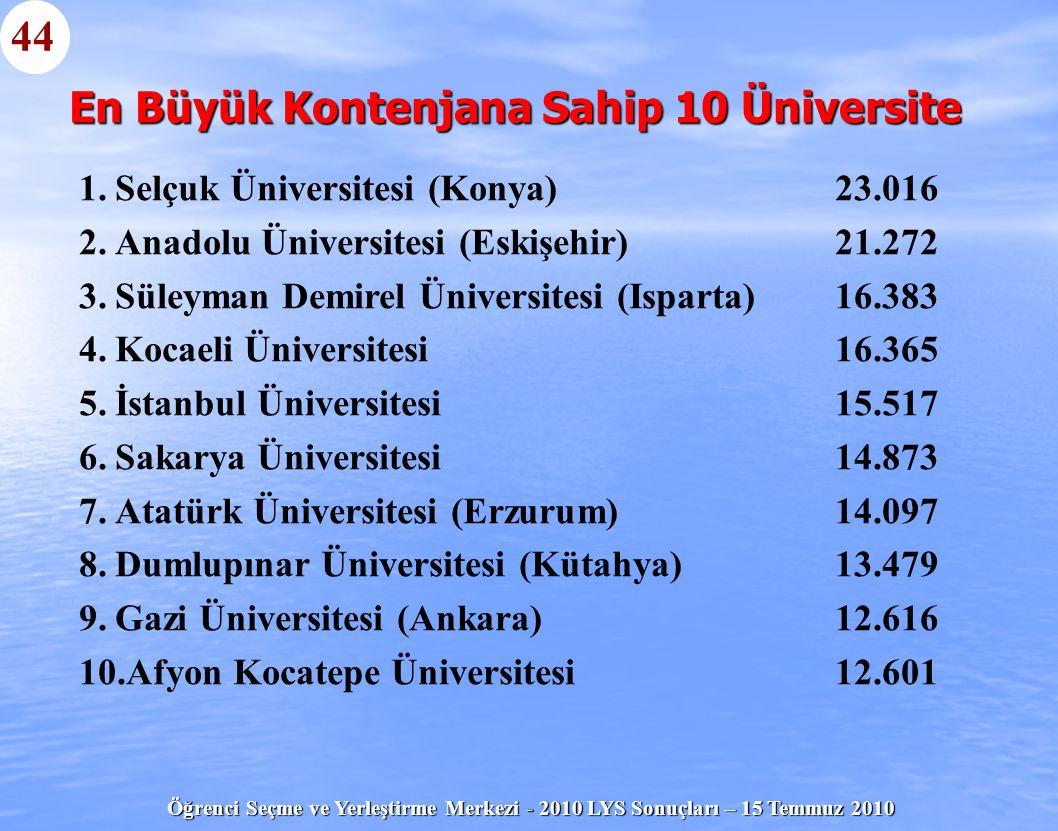 Öğrenci Seçme ve Yerleştirme Merkezi - 2010 LYS Sonuçları – 15 Temmuz 2010 En Büyük Kontenjana Sahip 10 Üniversite 1. 1.Selçuk Üniversitesi (Konya)23.