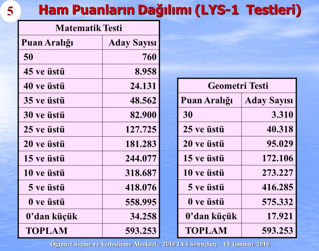Öğrenci Seçme ve Yerleştirme Merkezi - 2010 LYS Sonuçları – 15 Temmuz 2010 Ham Puanların Dağılımı (LYS-1 Testleri) Geometri Testi Puan AralığıAday Say