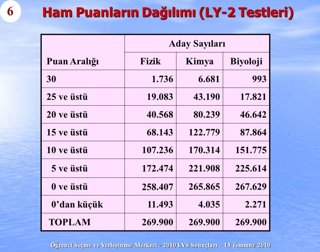 Öğrenci Seçme ve Yerleştirme Merkezi - 2010 LYS Sonuçları – 15 Temmuz 2010 Ham Puanların Dağılımı (LY-2 Testleri) Aday Sayıları Puan AralığıFizikKimya