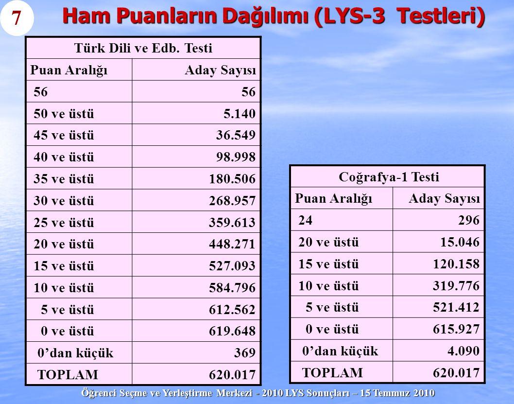 Öğrenci Seçme ve Yerleştirme Merkezi - 2010 LYS Sonuçları – 15 Temmuz 2010 Ham Puanların Dağılımı (LYS-4 Testleri) Coğrafya-2 Testi Puan AralığıAday Sayısı 162.200 15 ve üstü2.473 10 ve üstü100.345 5 ve üstü261.608 0 ve üstü340.596 0'dan küçük2.535 TOPLAM343.131 Tarih Testi Puan AralığıAday S.