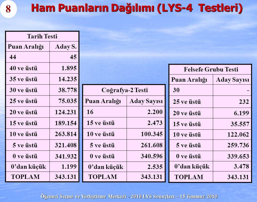 Öğrenci Seçme ve Yerleştirme Merkezi - 2010 LYS Sonuçları – 15 Temmuz 2010 Ham Puanların Dağılımı (LYS-5 Testleri) Aday Sayıları Puan AralığıİngilizceAlmancaFransızca 808836 2 75 ve üstü1.66730520 70 ve üstü3.82049563 60 ve üstü7.520695219 50 ve üstü10.694819380 40 ve üstü13.635901531 30 ve üstü 16.631988666 20 ve üstü 19.9821.074782 10 ve üstü 24.2431.188869 0 ve üstü27.7741.316973 0'dan küçük4702531 TOPLAM28.2441.3411.004 9