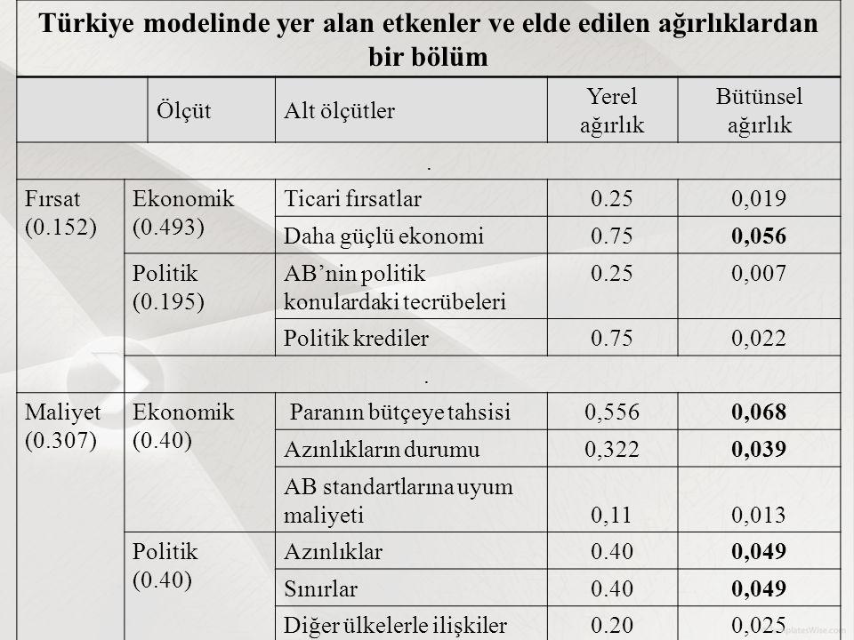 Türkiye modelinde yer alan etkenler ve elde edilen ağırlıklardan bir bölüm ÖlçütAlt ölçütler Yerel ağırlık Bütünsel ağırlık. Fırsat (0.152) Ekonomik (