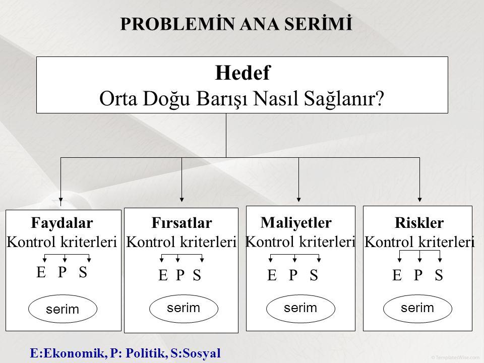 Hedef Orta Doğu Barışı Nasıl Sağlanır? Faydalar Kontrol kriterleri E P S Fırsatlar Kontrol kriterleri Maliyetler Kontrol kriterleri serim PROBLEMİN AN