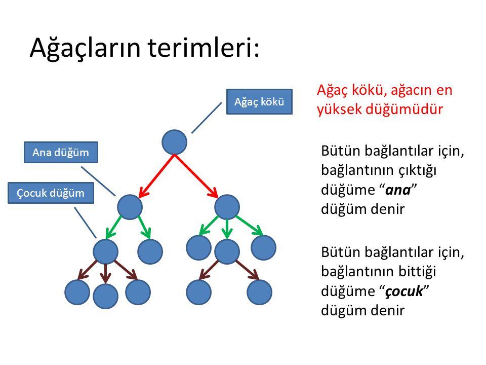 Ağaçların terimleri: Ağaç kökü Ana düğüm Ağaç kökü, ağacın en yüksek düğümüdür Bütün bağlantılar için, bağlantının çıktığı düğüme ana düğüm denir Bütün bağlantılar için, bağlantının bittiği düğüme çocuk dügüm denir Çocuk düğüm