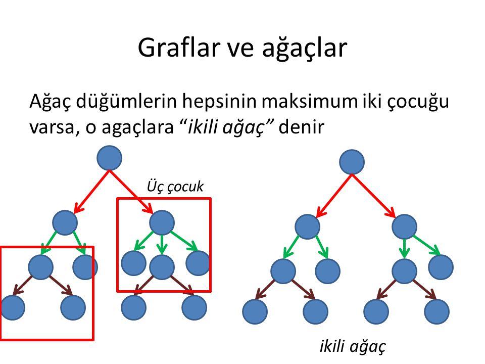 Graflar ve ağaçlar Ağaç düğümlerin hepsinin maksimum iki çocuğu varsa, o agaçlara ikili ağaç denir ikili ağaç Üç çocuk