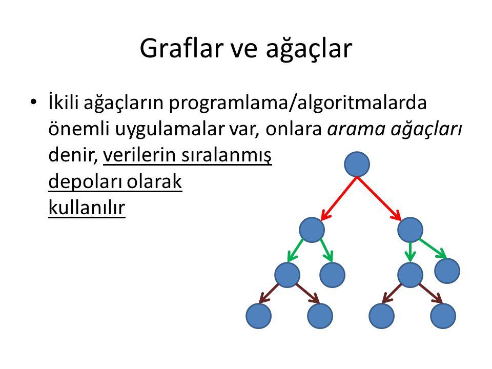 Graflar ve ağaçlar İkili ağaçların programlama/algoritmalarda önemli uygulamalar var, onlara arama ağaçları denir, verilerin sıralanmış depoları olarak kullanılır