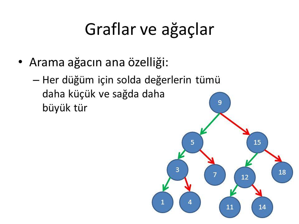 Graflar ve ağaçlar Arama ağacın ana özelliği: – Her düğüm için solda değerlerin tümü daha küçük ve sağda daha büyük tür 9 5 3 15 18 12 7 41 1411