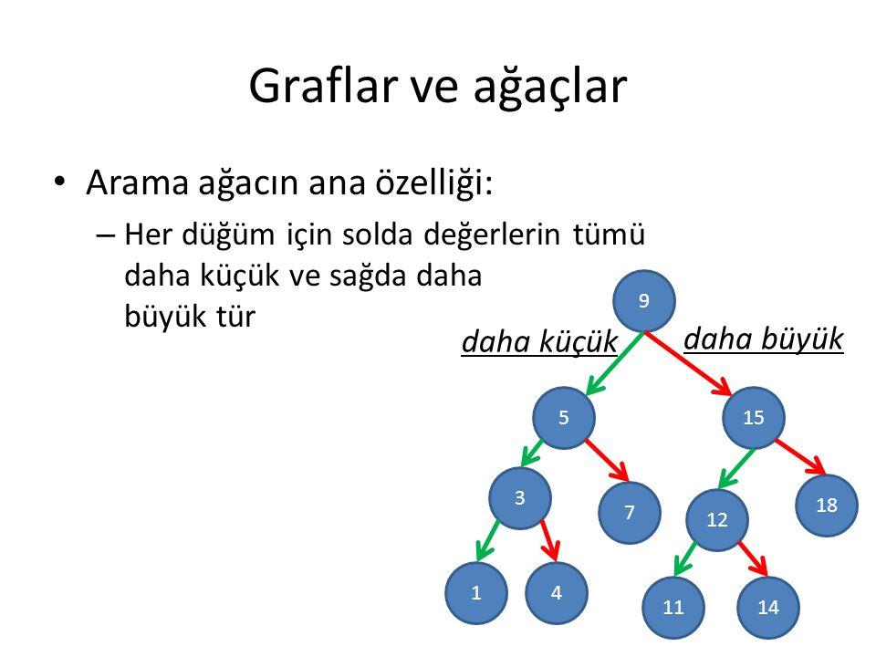 Graflar ve ağaçlar Arama ağacın ana özelliği: – Her düğüm için solda değerlerin tümü daha küçük ve sağda daha büyük tür 9 5 3 15 18 12 7 41 1411 daha küçük daha büyük