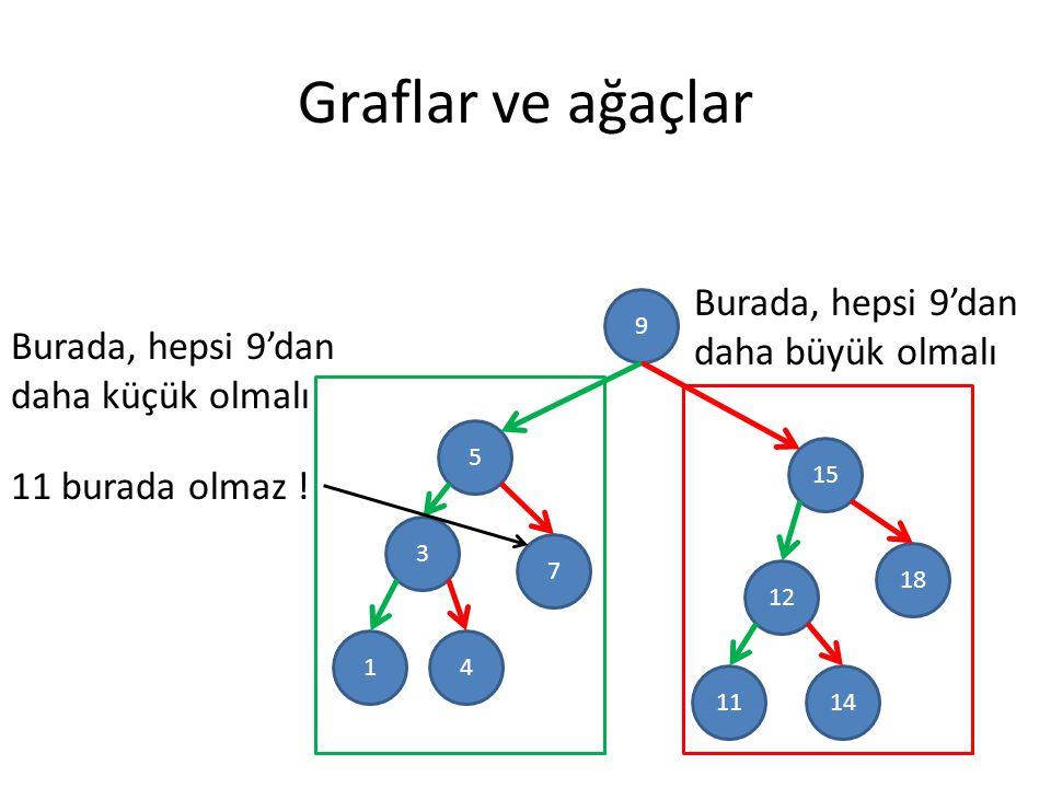 Graflar ve ağaçlar 9 5 3 15 18 12 7 41 1411 11 burada olmaz .