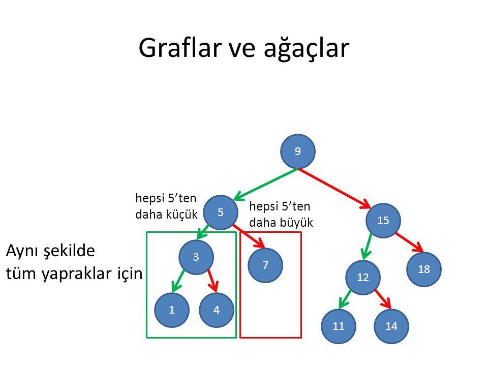 Graflar ve ağaçlar 9 5 3 15 18 12 7 41 1411 hepsi 5'ten daha küçük Aynı şekilde tüm yapraklar için hepsi 5'ten daha büyük
