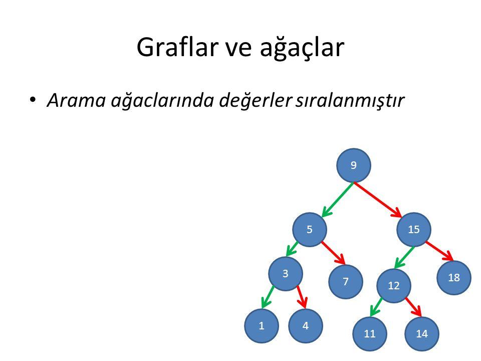 Graflar ve ağaçlar Arama ağaclarında değerler sıralanmıştır 9 5 3 15 18 12 7 41 1411