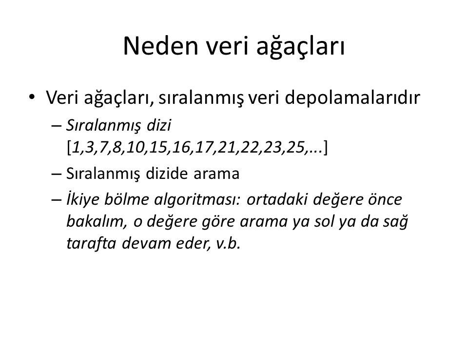 Neden veri ağaçları Sıralanmamış dizide arama genellikle, dizinin boyutu n ise, O(n) zaman gerektirir Sıralanmış dizide arama O(log 2 n) zaman gerektirir (ikiye bölme) Bu çok büyük avantaj, n=10 6 kayıtlı veritabanında böyle arama yapmak için 10 6 karşı log 2 10 6 =20 vakit gereksinimi var