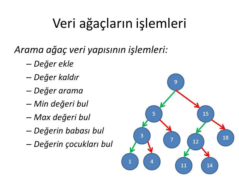 Veri ağaçların işlemleri Arama ağaç veri yapısının işlemleri: – Değer ekle – Değer kaldır – Değer arama – Min değeri bul – Max değeri bul – Değerin babası bul – Değerin çocukları bul 9 5 3 15 18 12 7 41 1411