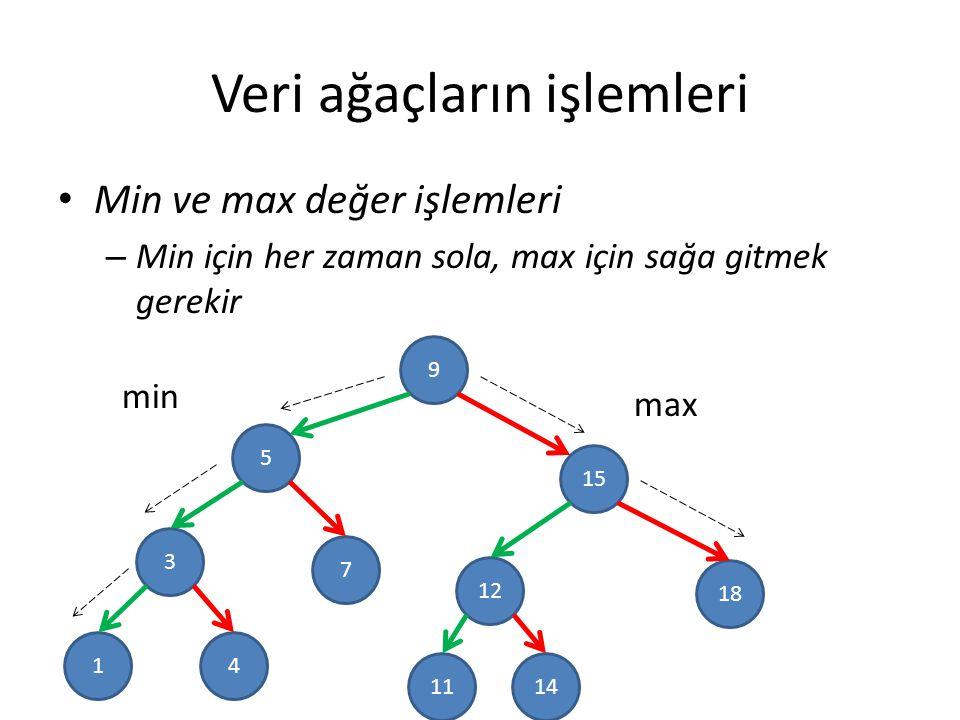 Veri ağaçların işlemleri Min ve max değer işlemleri – Min için her zaman sola, max için sağa gitmek gerekir 9 5 3 15 18 12 7 41 1411 max min