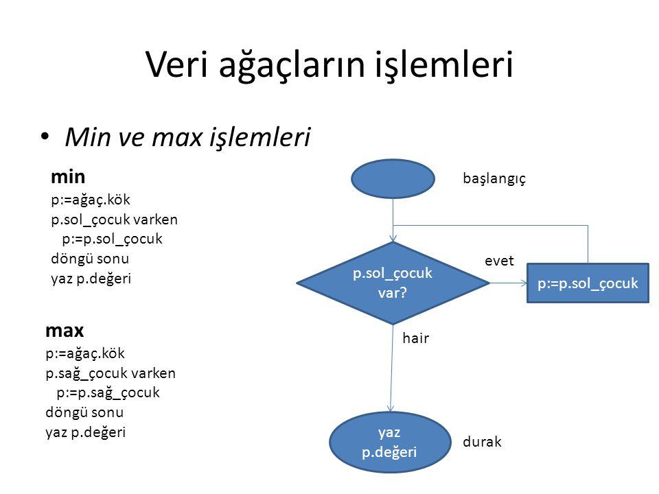 Veri ağaçların işlemleri Min ve max işlemleri min p:=ağaç.kök p.sol_çocuk varken p:=p.sol_çocuk döngü sonu yaz p.değeri max p:=ağaç.kök p.sağ_çocuk varken p:=p.sağ_çocuk döngü sonu yaz p.değeri p.sol_çocuk var.