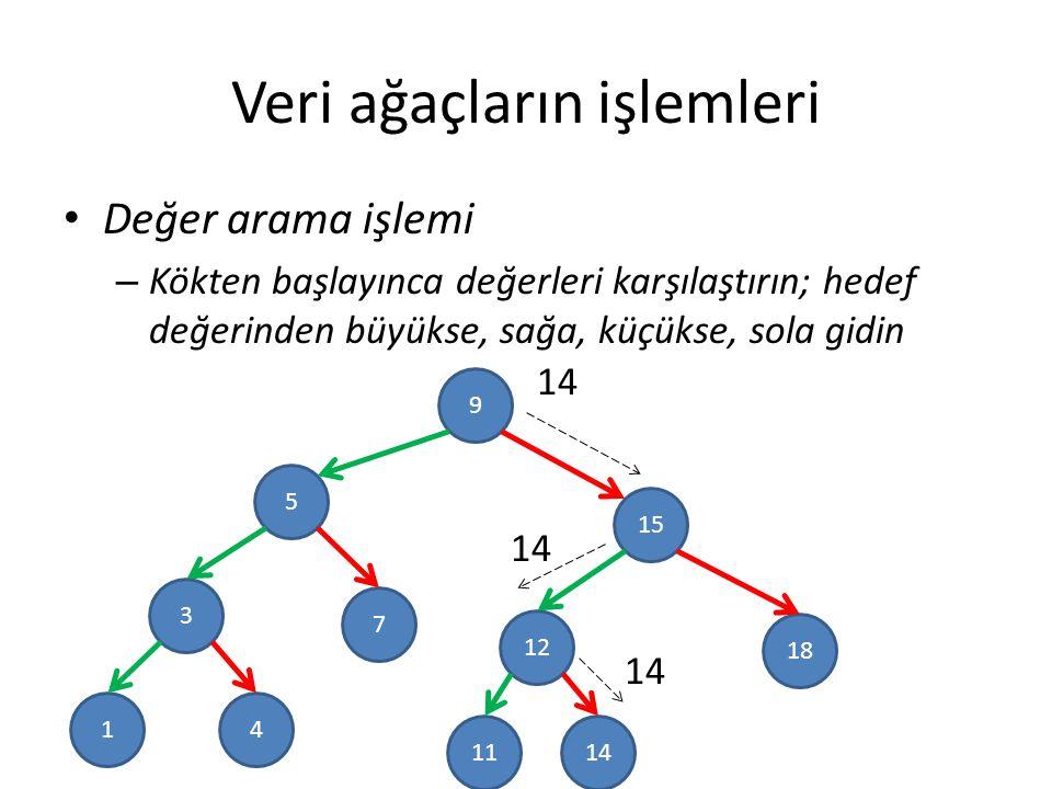 Veri ağaçların işlemleri Değer arama işlemi – Kökten başlayınca değerleri karşılaştırın; hedef değerinden büyükse, sağa, küçükse, sola gidin 9 5 3 15 18 12 7 41 1411 14