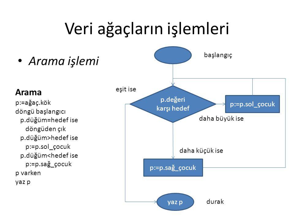 Veri ağaçların işlemleri Arama işlemi Arama p:=ağaç.kök döngü başlangıcı p.düğüm=hedef ise döngüden çık p.düğüm>hedef ise p:=p.sol_çocuk p.düğüm<hedef ise p:=p.sağ_çocuk p varken yaz p p.değeri karşı hedef p:=p.sağ_çocuk p:=p.sol_çocuk yaz p başlangıç durak daha büyük ise daha küçük ise eşit ise