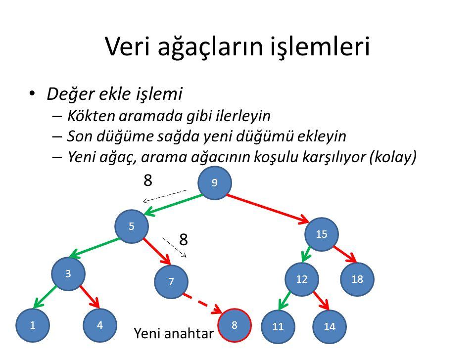 Veri ağaçların işlemleri Değer ekle işlemi – Kökten aramada gibi ilerleyin – Son düğüme sağda yeni düğümü ekleyin – Yeni ağaç, arama ağacının koşulu karşılıyor (kolay) 9 5 3 15 1812 7 41 1411 8 8 8 Yeni anahtar