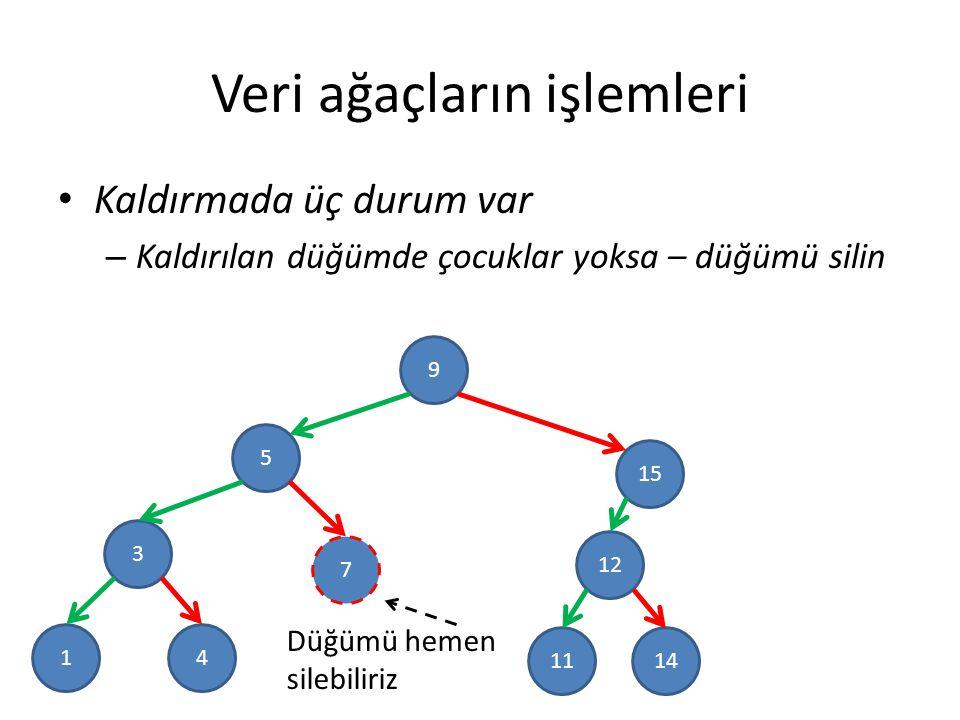 Veri ağaçların işlemleri Kaldırmada üç durum var – Kaldırılan düğümde çocuklar yoksa – düğümü silin 9 5 3 15 12 7 41 1411 Düğümü hemen silebiliriz