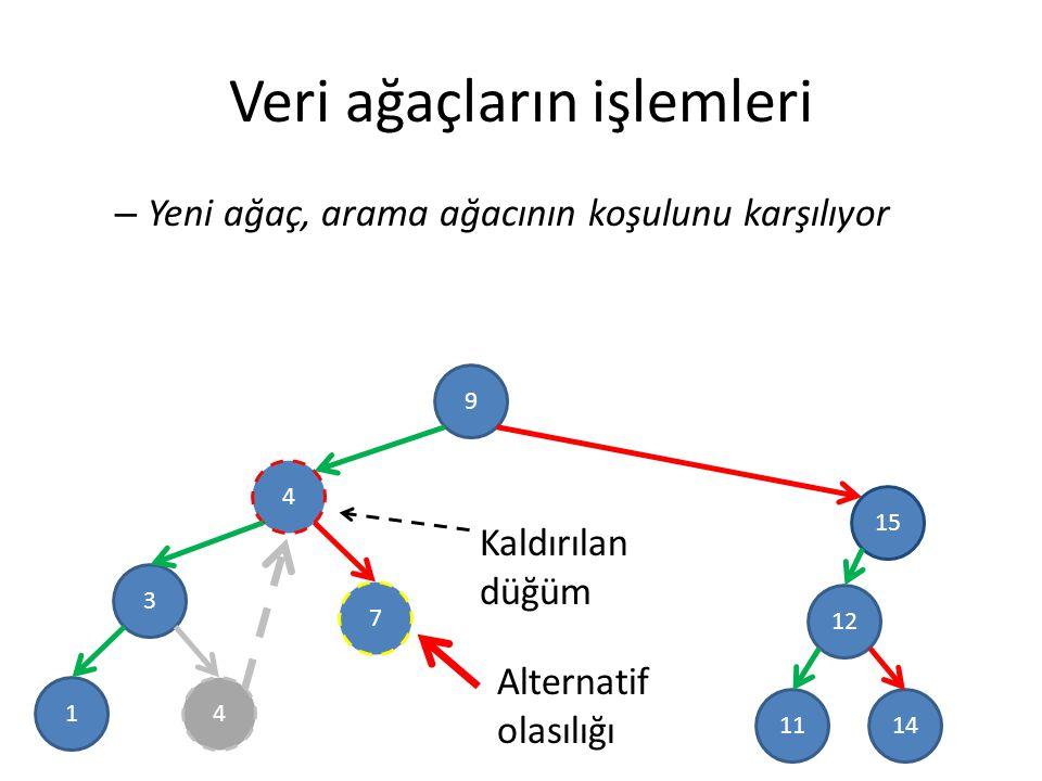 Veri ağaçların işlemleri – Yeni ağaç, arama ağacının koşulunu karşılıyor 9 4 3 15 12 7 1 1411 Kaldırılan düğüm Alternatif olasılığı 4