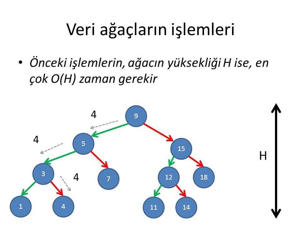 Veri ağaçların işlemleri Önceki işlemlerin, ağacın yüksekliği H ise, en çok O(H) zaman gerekir 9 5 3 15 1812 7 41 1411 4 4 H 4