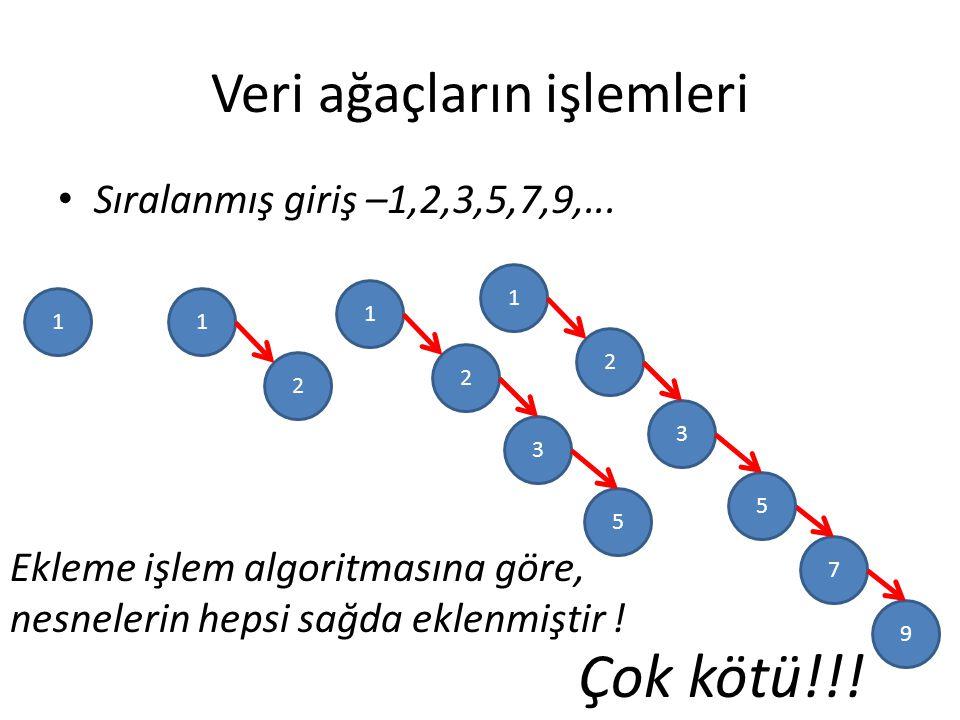 Veri ağaçların işlemleri Sıralanmış giriş –1,2,3,5,7,9,...