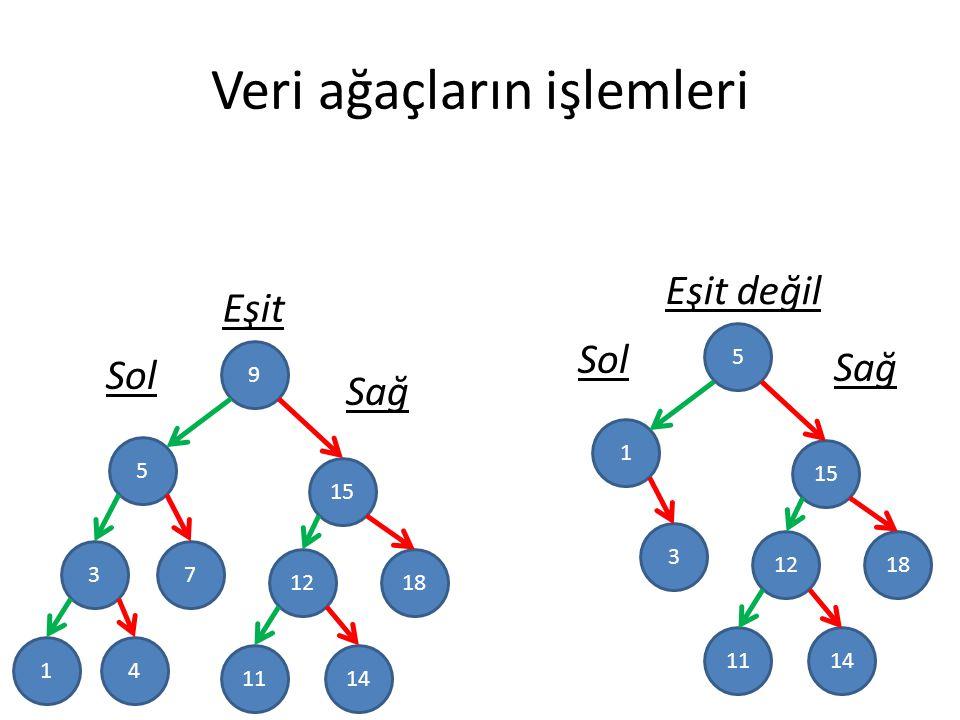 Veri ağaçların işlemleri 9 5 3 15 1812 7 41 1411 Sağ Sol Eşit 5 1 15 1812 3 1411 Sağ Sol Eşit değil