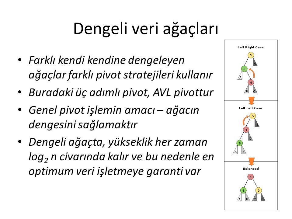Dengeli veri ağaçları Farklı kendi kendine dengeleyen ağaçlar farklı pivot stratejileri kullanır Buradaki üç adımlı pivot, AVL pivottur Genel pivot işlemin amacı – ağacın dengesini sağlamaktır Dengeli ağaçta, yükseklik her zaman log 2 n civarında kalır ve bu nedenle en optimum veri işletmeye garanti var