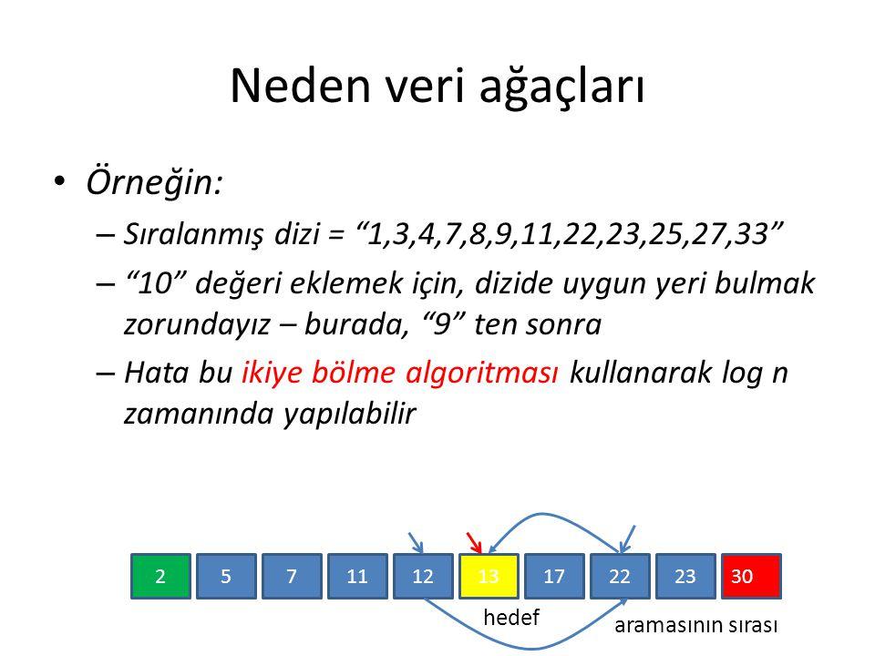 Neden veri ağaçları Örneğin: – Sıralanmış dizi = 1,3,4,7,8,9,11,22,23,25,27,33 – 10 değeri eklemek için, dizide uygun yeri bulmak zorundayız – burada, 9 ten sonra – Hata bu ikiye bölme algoritması kullanarak log n zamanında yapılabilir 25117121317222330 hedef aramasının sırası