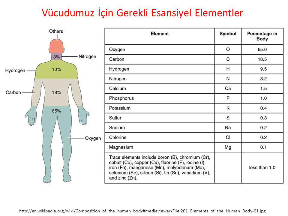 http://en.wikipedia.org/wiki/Composition_of_the_human_body#mediaviewer/File:201_Elements_of_the_Human_Body-01.jpg Vücudumuz İçin Gerekli Esansiyel Ele