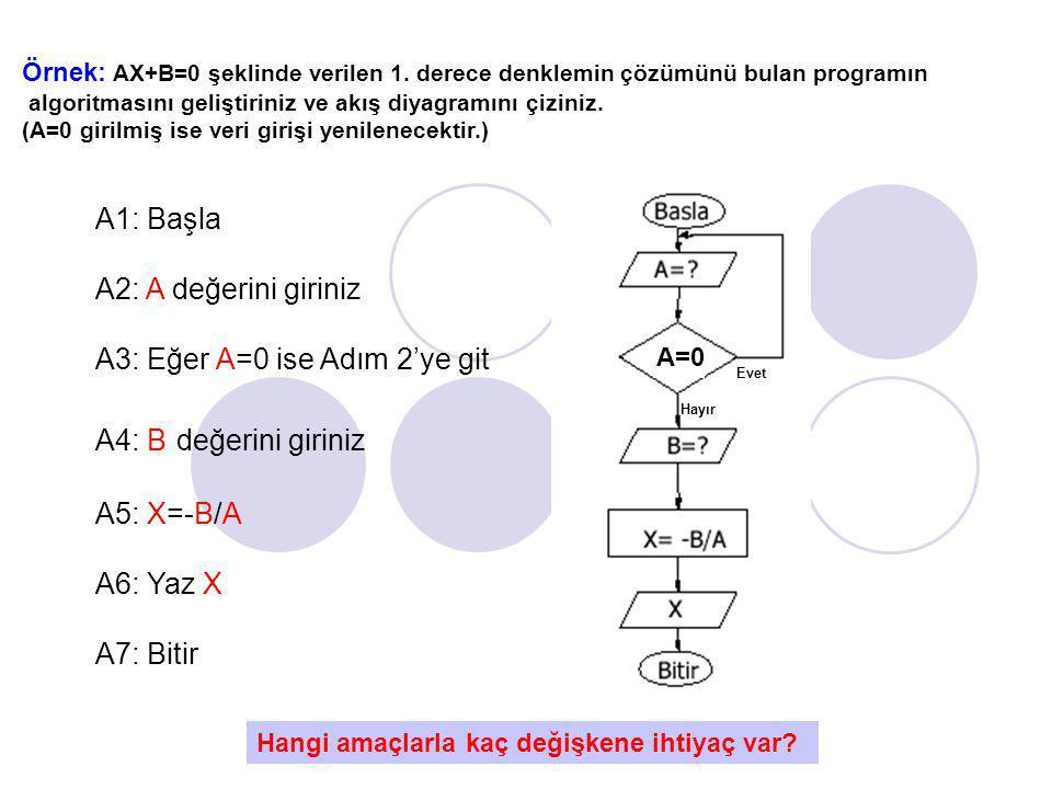 Örnek: AX+B=0 şeklinde verilen 1. derece denklemin çözümünü bulan programın algoritmasını geliştiriniz ve akış diyagramını çiziniz. (A=0 girilmiş ise
