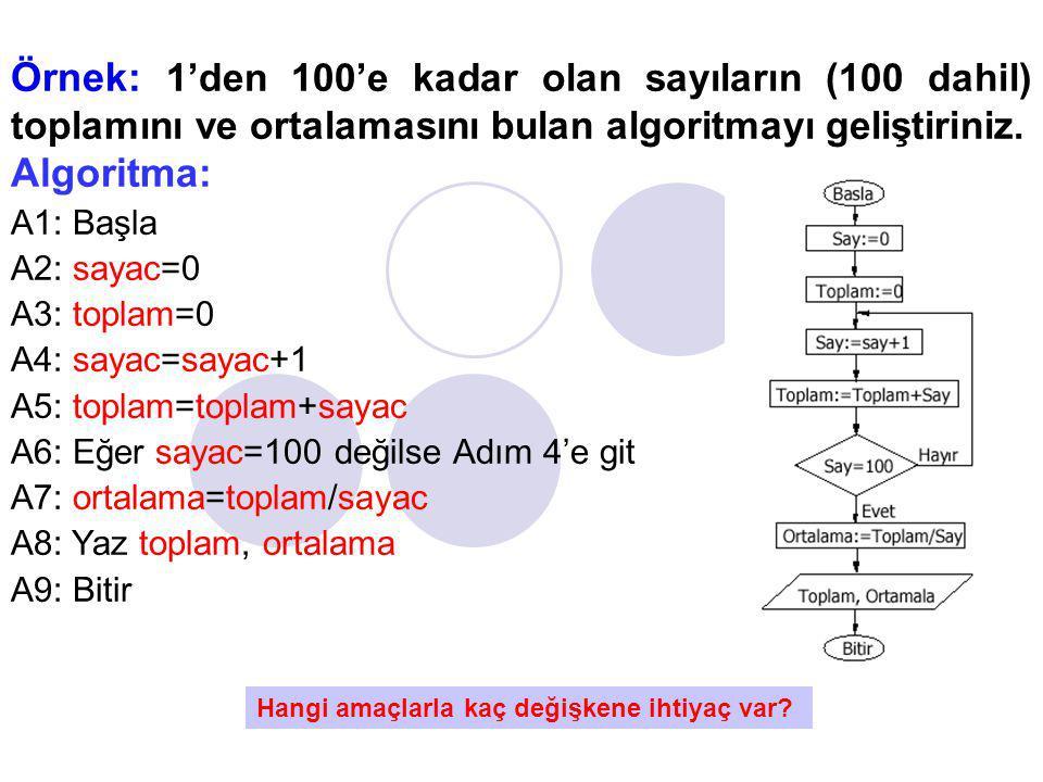 Örnek: 1'den 100'e kadar olan sayıların (100 dahil) toplamını ve ortalamasını bulan algoritmayı geliştiriniz. Algoritma: A1: Başla A2: sayac=0 A3: top