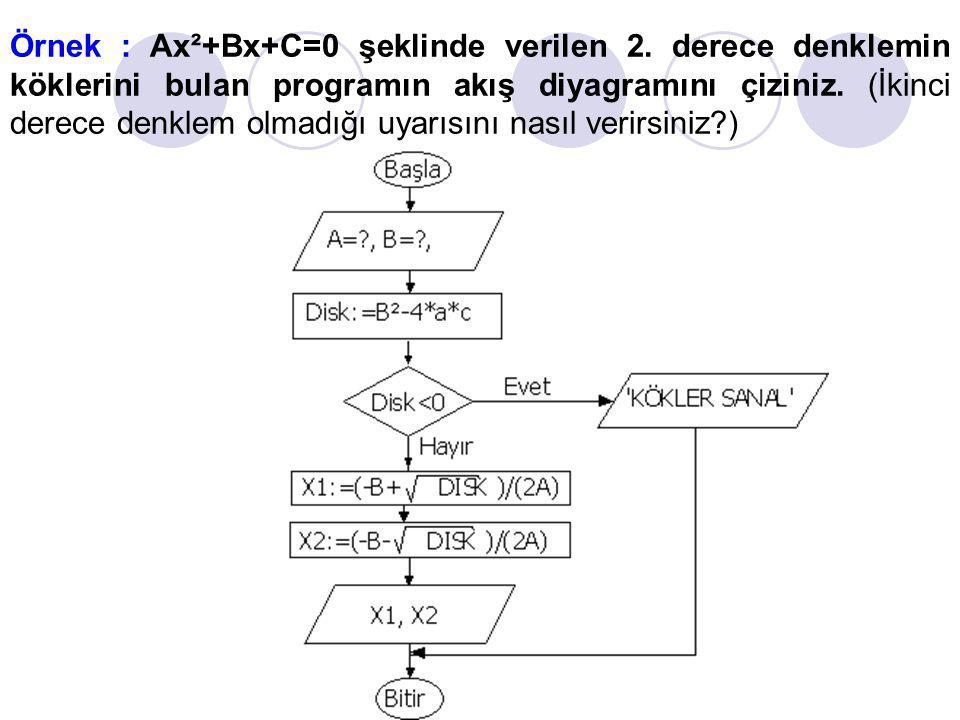Örnek : Ax²+Bx+C=0 şeklinde verilen 2. derece denklemin köklerini bulan programın akış diyagramını çiziniz. (İkinci derece denklem olmadığı uyarısını