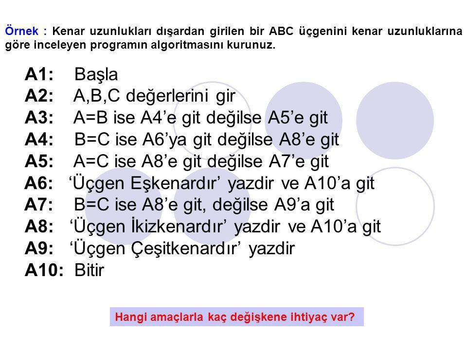 Örnek : Kenar uzunlukları dışardan girilen bir ABC üçgenini kenar uzunluklarına göre inceleyen programın algoritmasını kurunuz. A1: Başla A2: A,B,C de