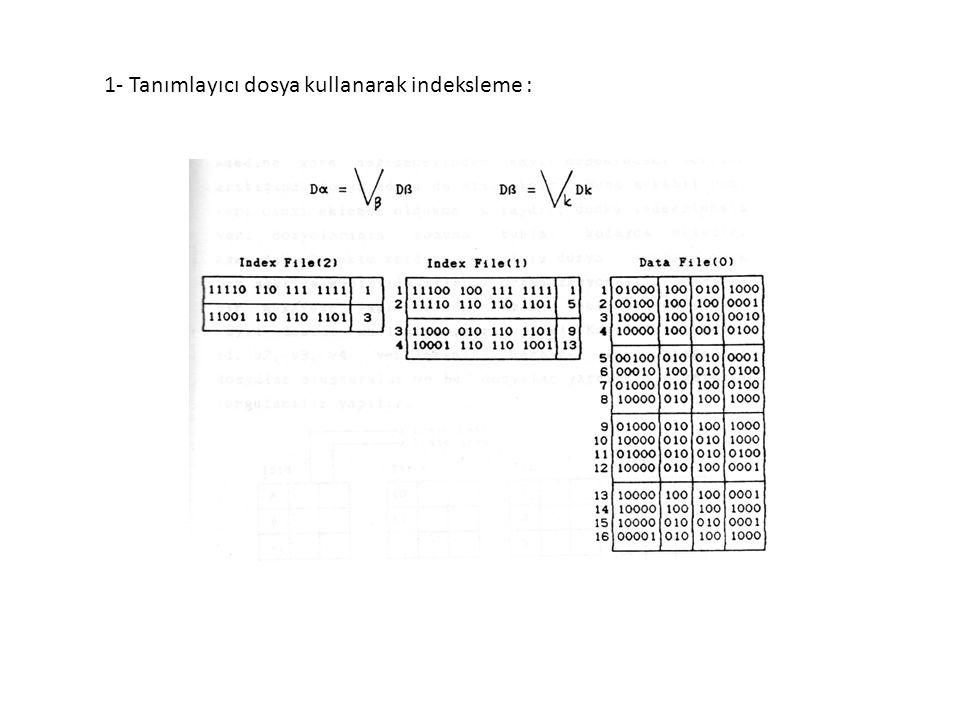 2- imza dosyası kullanarak indeksleme :