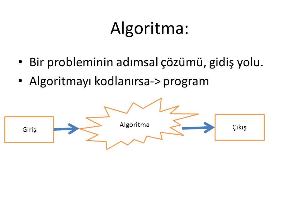 Algoritma: Bir probleminin adımsal çözümü, gidiş yolu. Algoritmayı kodlanırsa-> program Giriş Algoritma Çıkış