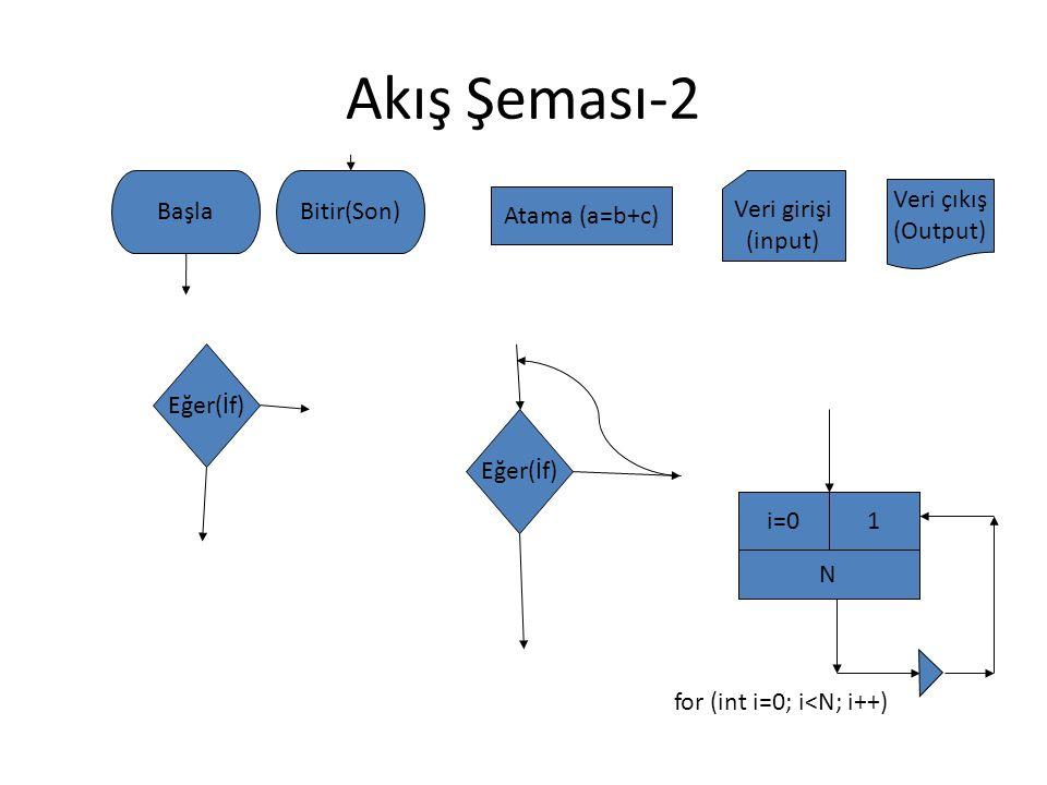 Akış Şeması-2 BaşlaBitir(Son) Eğer(İf) Atama (a=b+c) Veri girişi (input) Veri çıkış (Output) Eğer(İf) N 1i=0 for (int i=0; i<N; i++)
