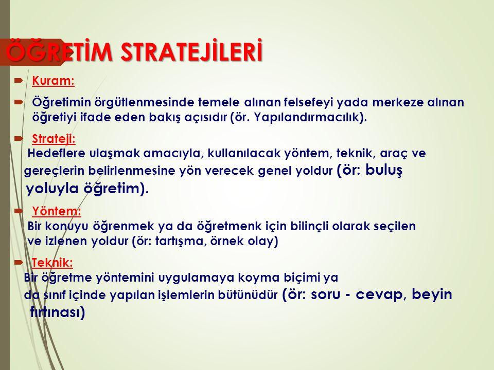Kuram (Yaklaşım/Modell er) Kuram (Yaklaşım/Modell er) (Bilişsel, Davranışçı, nörofizyolojik duyuşsal kuram) Strateji Strateji (Araştırma, Buluş, Sunuş) Yöntem Yöntem (öğrenme yolları) (Tartışma, soru- cevap, drama) Teknik Teknik (Uygulama biçimi) (rol oynama/beyin fırtınası)