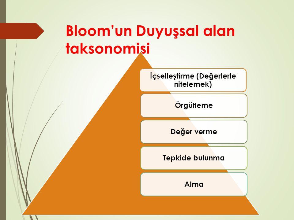 Bloom'un Psikomotor (Devinişsel) alan taksonomisi Yaratma Uyarlama (Değiştirme) Karmaşık dışa- vuruk faaliyetler Mekanizma (alışkanlık) Kılavuz denetiminde yapma Kuruluş (Hazırlanma) Algılama (Yorumlama)