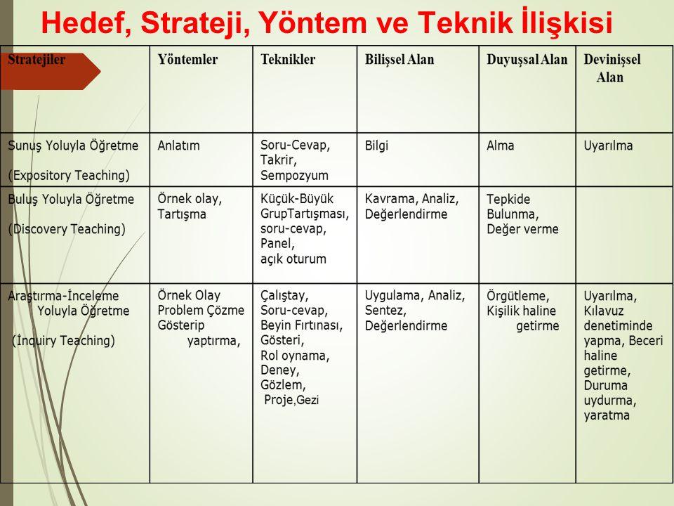 3.Örgütleme stratejileri Bilginin yeniden düzenlenerek yapılandırılıp öğrenilmesi.