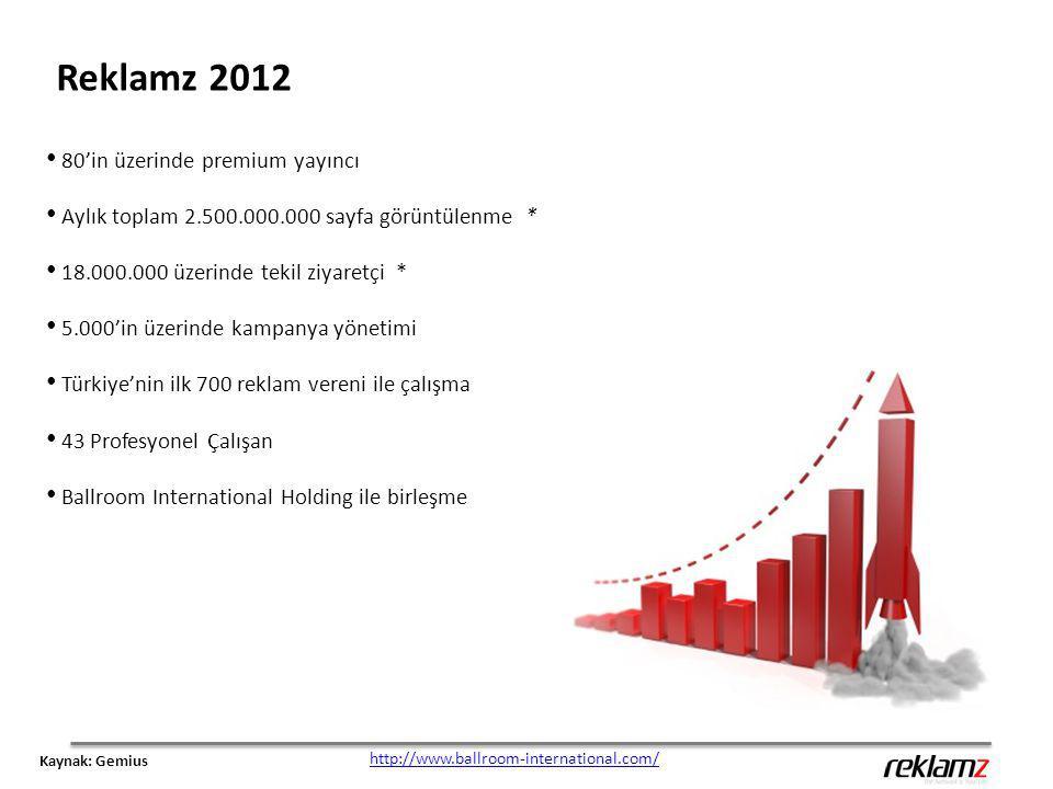 Reklamz 2012 80'in üzerinde premium yayıncı Aylık toplam 2.500.000.000 sayfa görüntülenme * 18.000.000 üzerinde tekil ziyaretçi * 5.000'in üzerinde ka