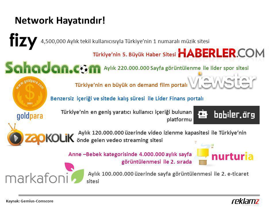 Network Hayatındır! 4,500,000 Aylık tekil kullanıcısıyla Türkiye'nin 1 numaralı müzik sitesi Türkiye'nin 5. Büyük Haber Sitesi Aylık 220.000.000 Sayfa