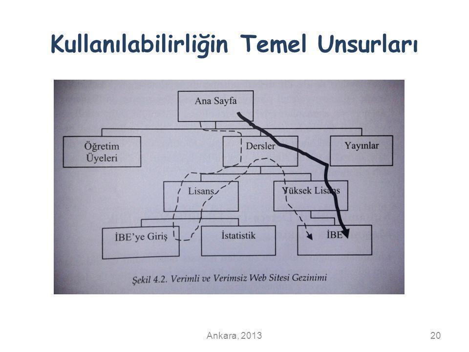 Kullanılabilirliğin Temel Unsurları Ankara, 201320