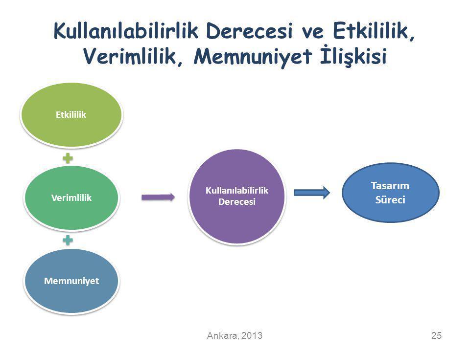 Kullanılabilirlik Derecesi ve Etkililik, Verimlilik, Memnuniyet İlişkisi EtkililikVerimlilikMemnuniyet Kullanılabilirlik Derecesi Ankara, 201325 Tasar